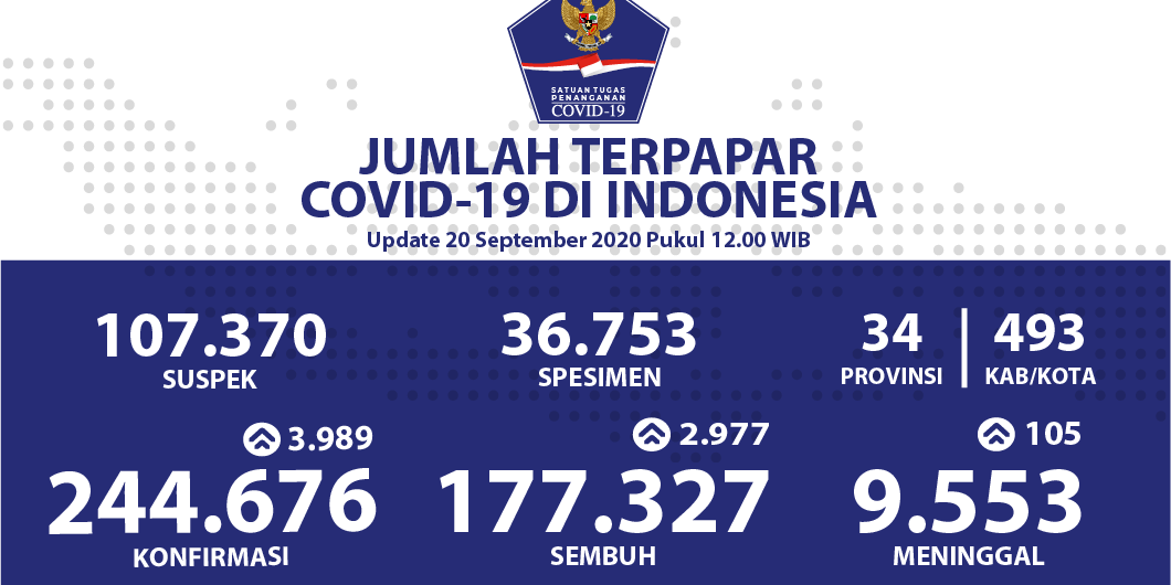 UPDATE 20 September, Pasien Covid-19 Sembuh Bertambah 2.977, Total 177.327 Orang