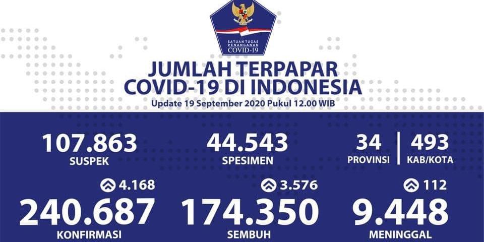 Update Corona, Pasien Sembuh Capai Angka 174.350 Kasus